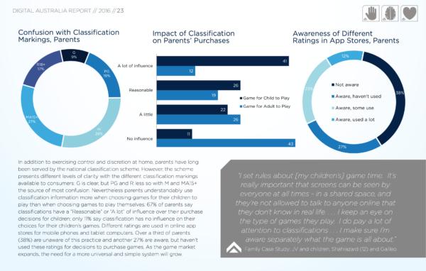IGEA Digital Report Survey 2016