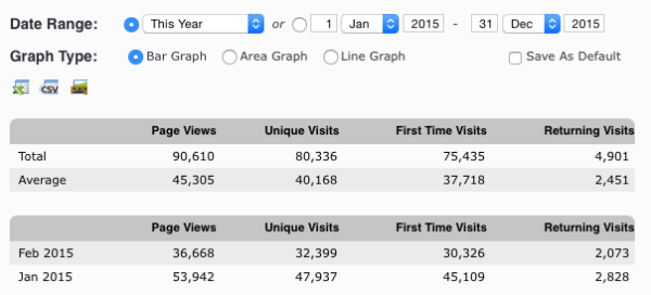 2015 Stats as of 23/02/15