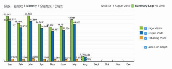 Website stats for Aug 2015