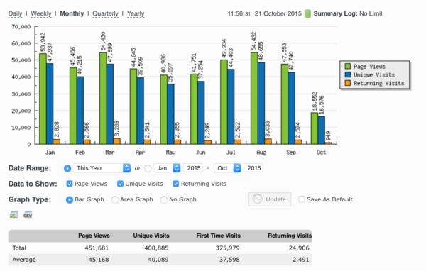 2015 Website stats