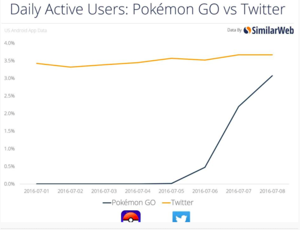 PokemonGo Growth