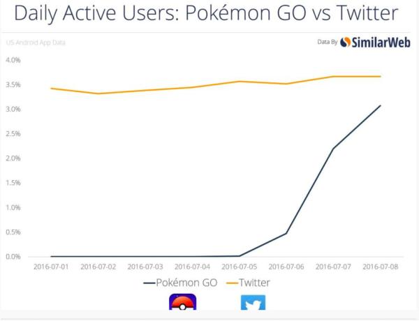 PokemonGo Growth