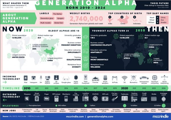 Generation Alpha Infographic